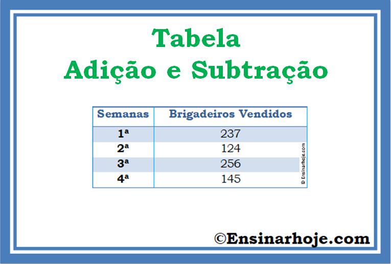 Tabela simples - adição e subtração com agrupamento