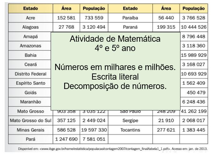 Atividade de Matemática: números em milhares e milhões 4º e 5º anos